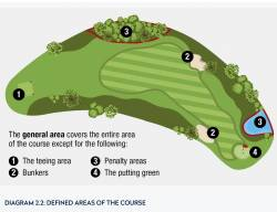2.2 Defined areas of the course